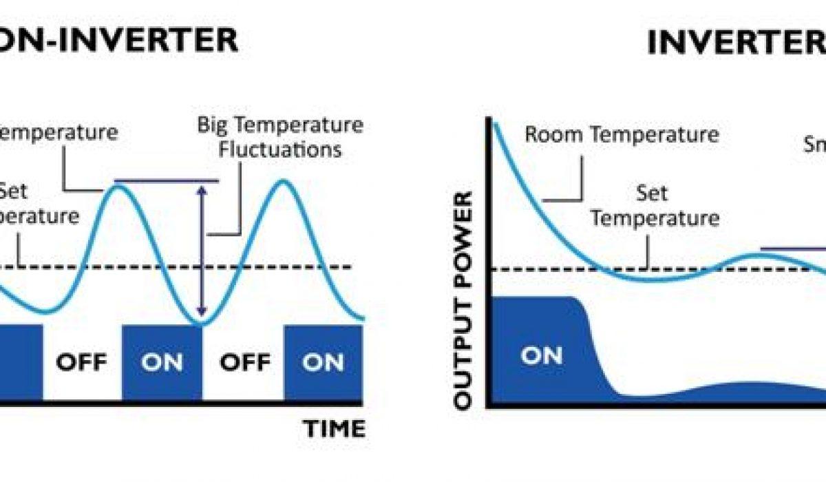 Kelebihan AC Inverter