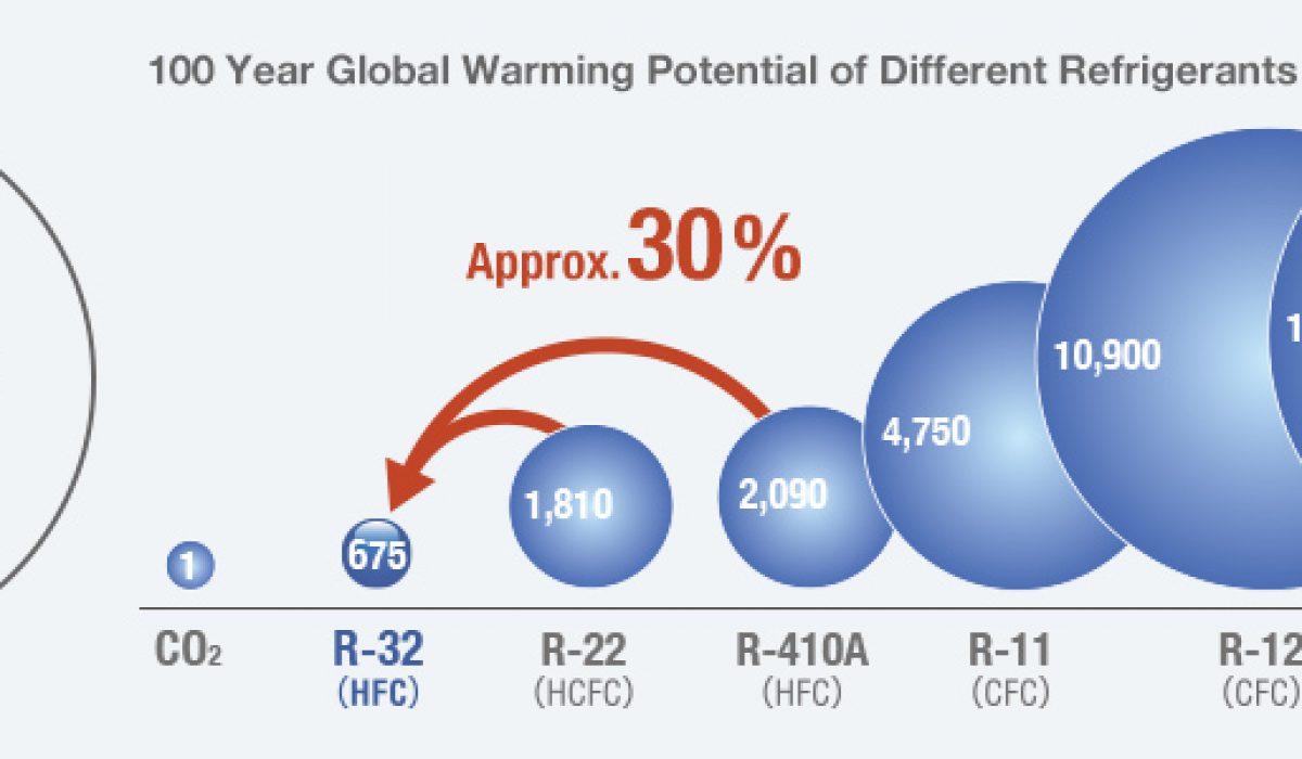 Pengertian dan penggunaan Refrigerant R 32 DAIKIN