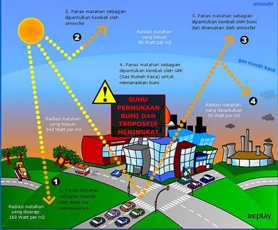 sistem-pemanasan-global-global-warming