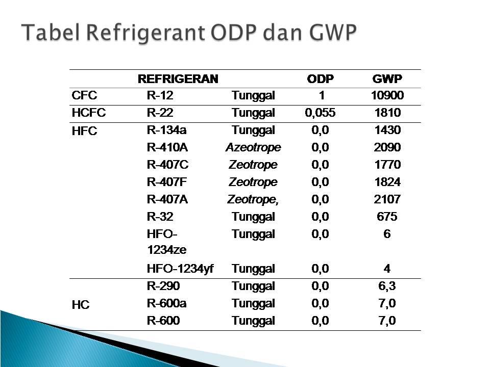 tabel refrigerant